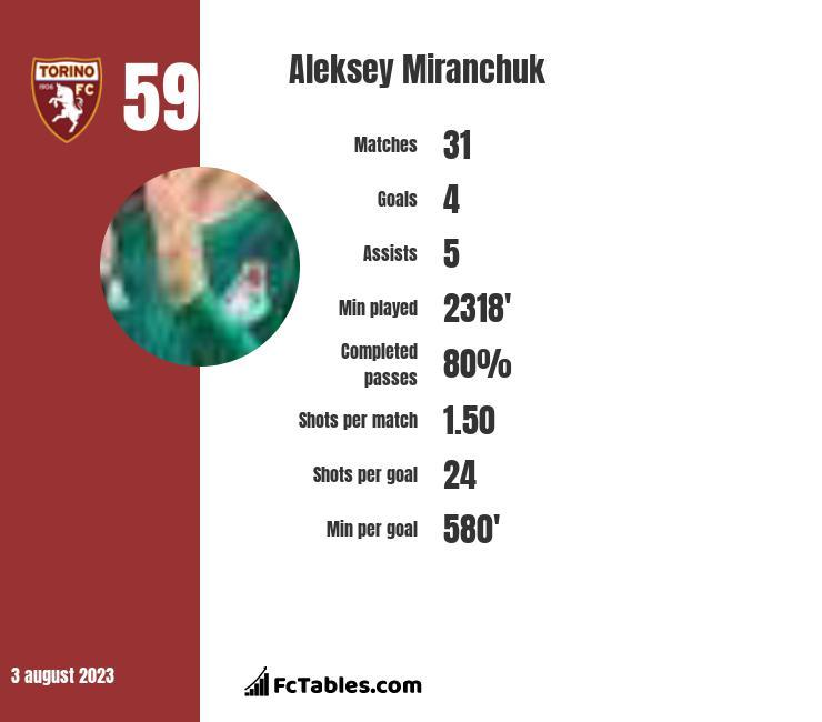 Aleksey Miranchuk infographic