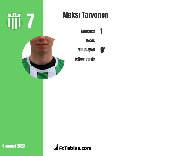 Aleksi Tarvonen infographic