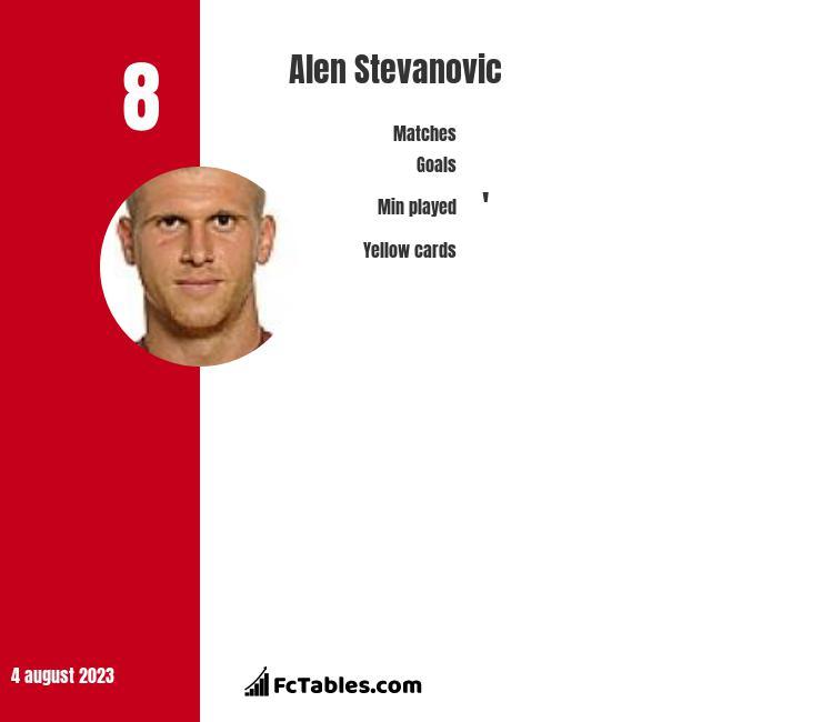 Alen Stevanović infographic
