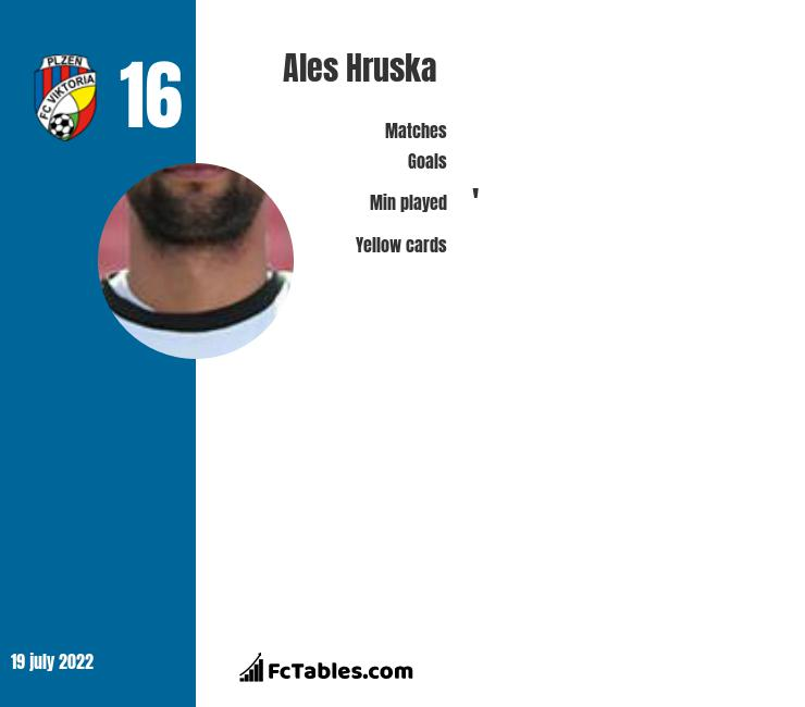 Ales Hruska infographic