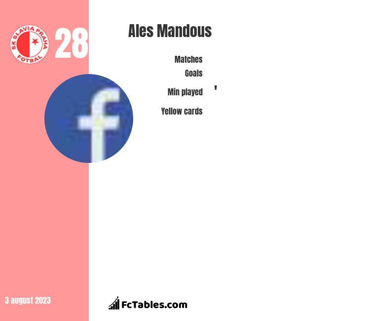Ales Mandous infographic