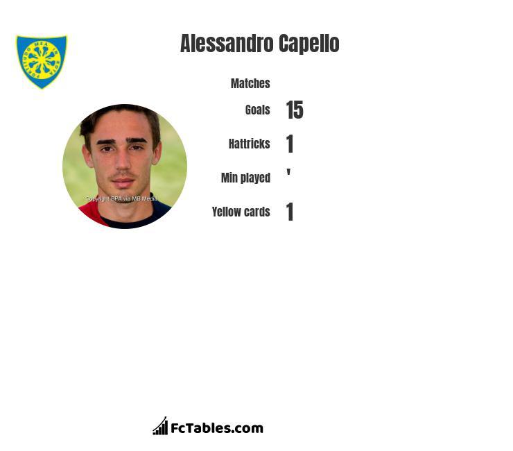 Alessandro Capello infographic