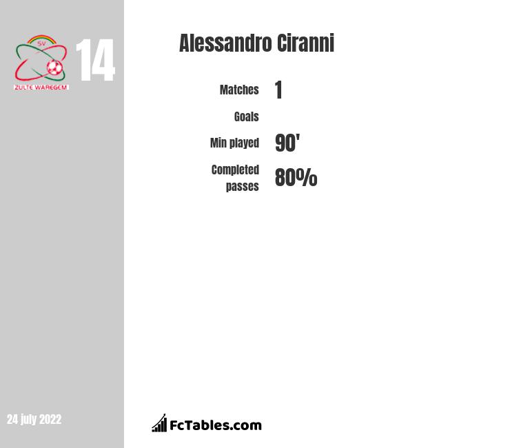 Alessandro Ciranni infographic statistics for Royal Excel Mouscron