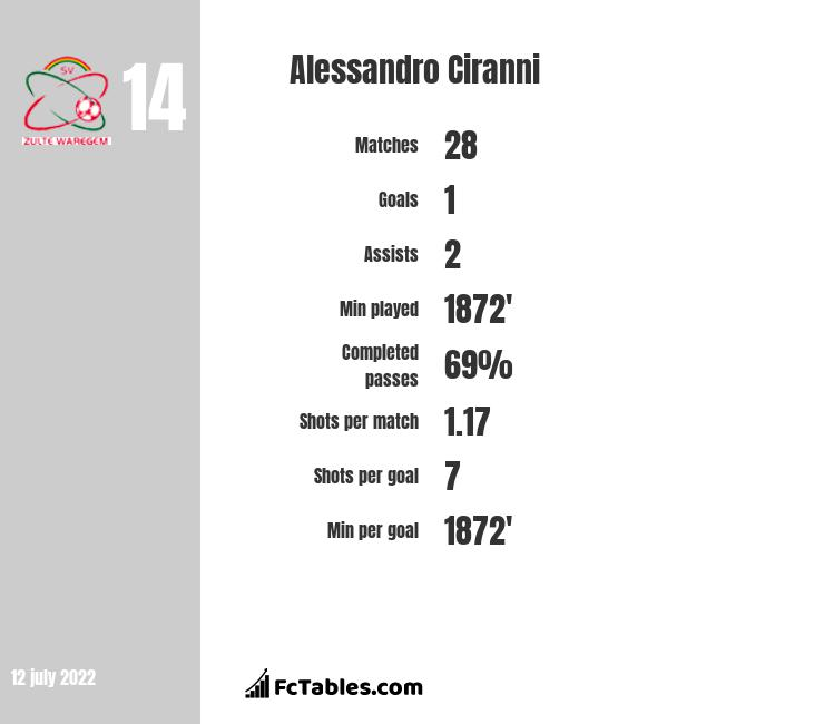 Alessandro Ciranni infographic
