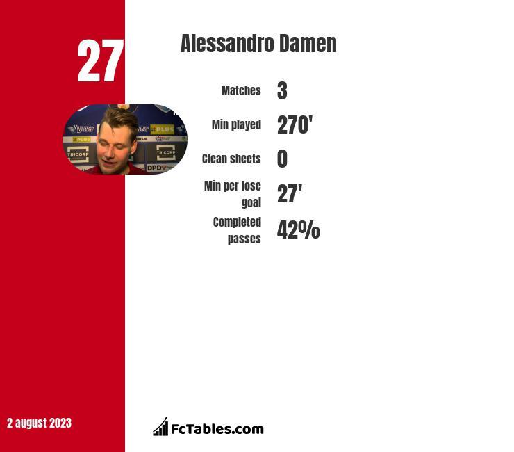 Alessandro Damen infographic