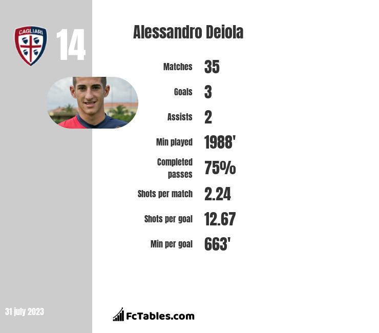 Alessandro Deiola infographic