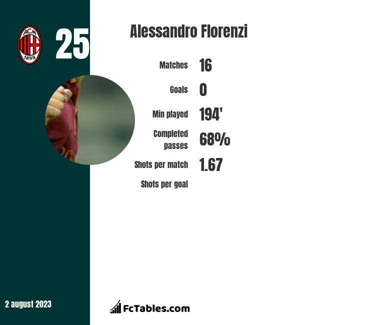 Alessandro Florenzi infographic