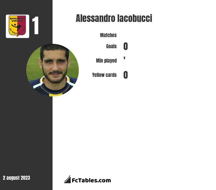 Alessandro Iacobucci infographic