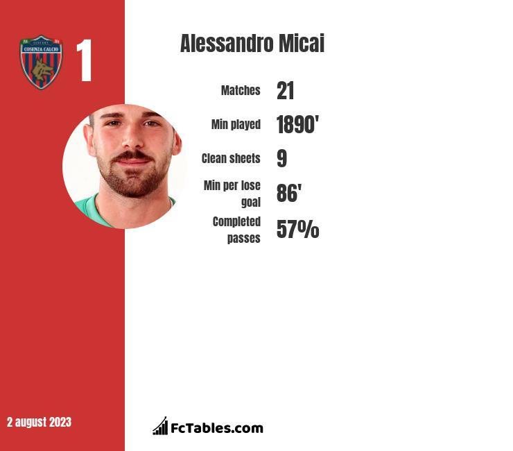Alessandro Micai infographic