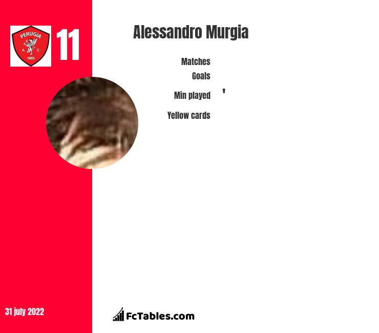Alessandro Murgia infographic statistics for SPAL