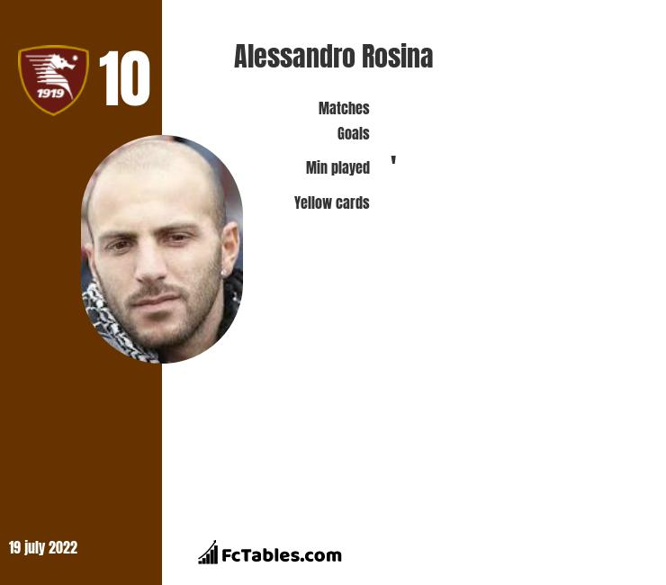 Alessandro Rosina infographic