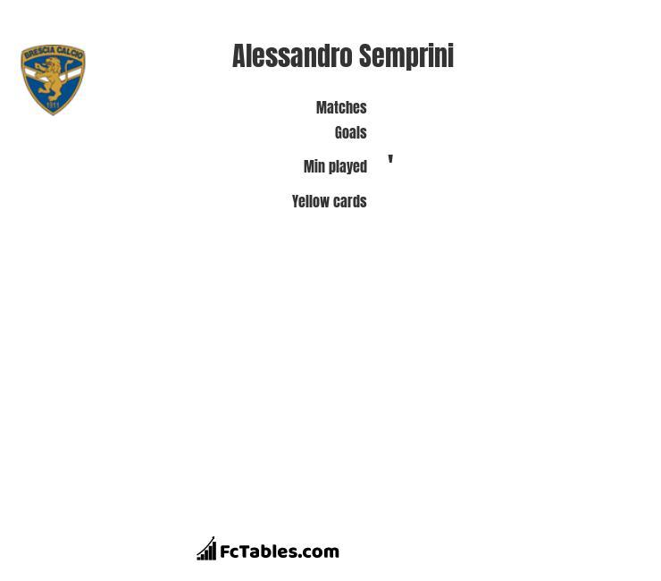 Alessandro Semprini infographic