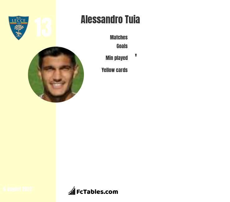 Alessandro Tuia infographic