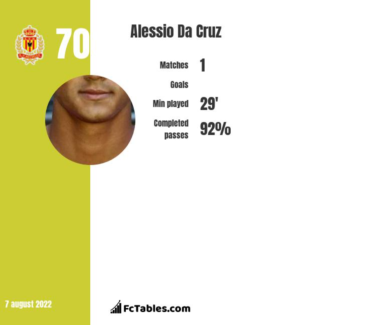 Alessio Da Cruz infographic statistics for Sheffield Wednesday