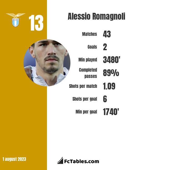 Alessio Romagnoli infographic