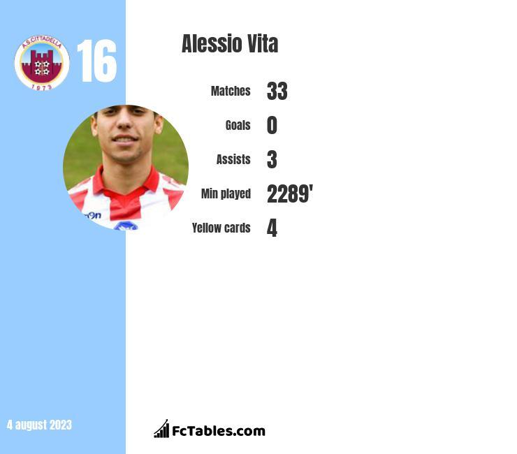 Alessio Vita infographic