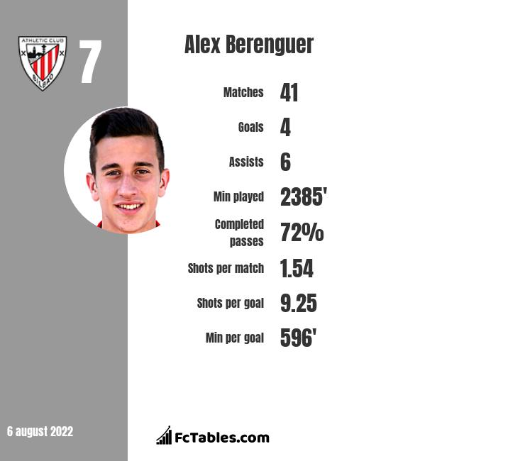 Alex Berenguer infographic