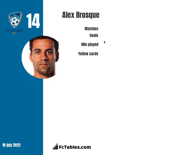 Alex Brosque infographic statistics for Sydney FC