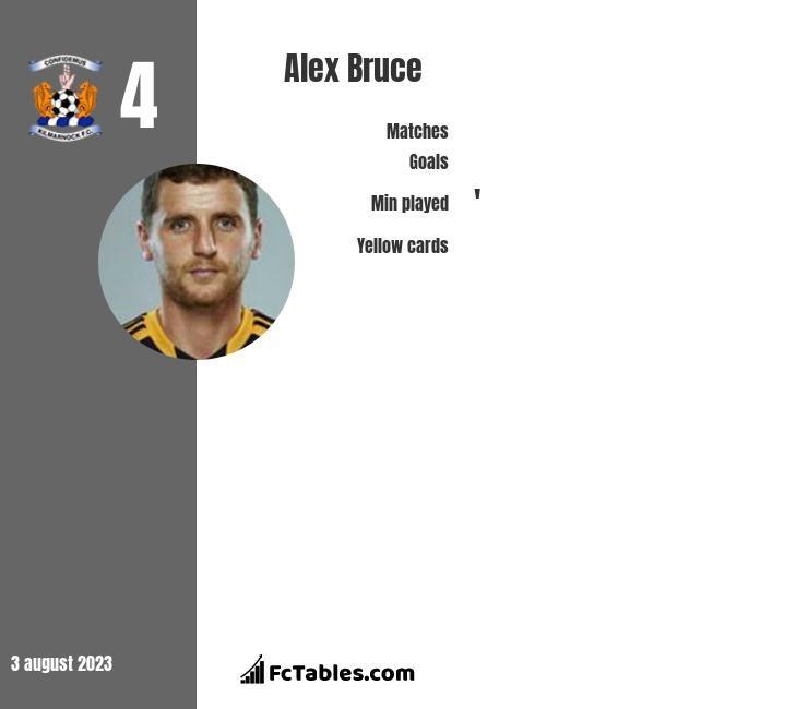 Alex Bruce infographic