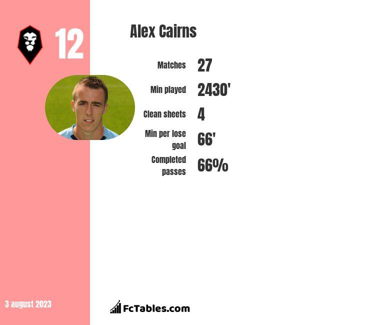 Alex Cairns infographic