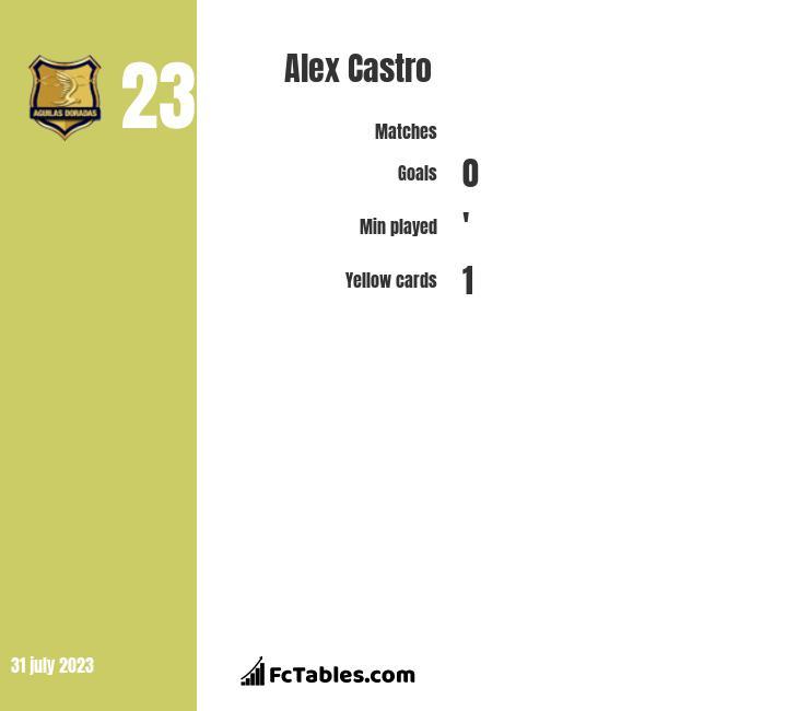 Alex Castro infographic