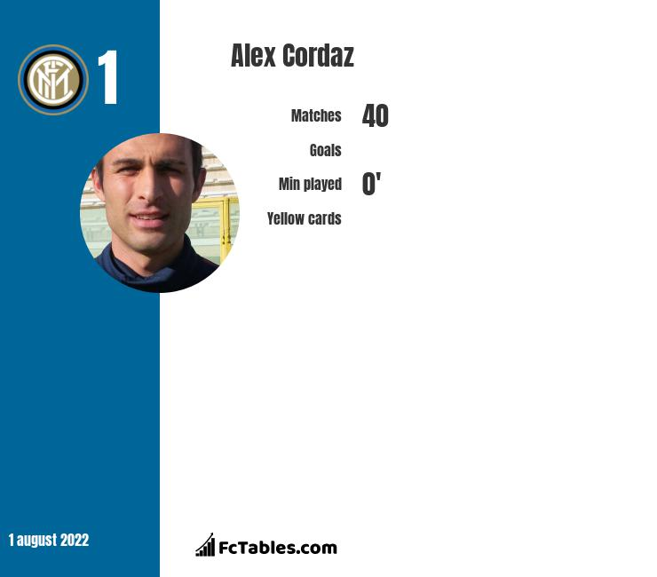Alex Cordaz infographic statistics for Crotone