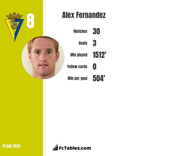 Alex Fernandez infographic