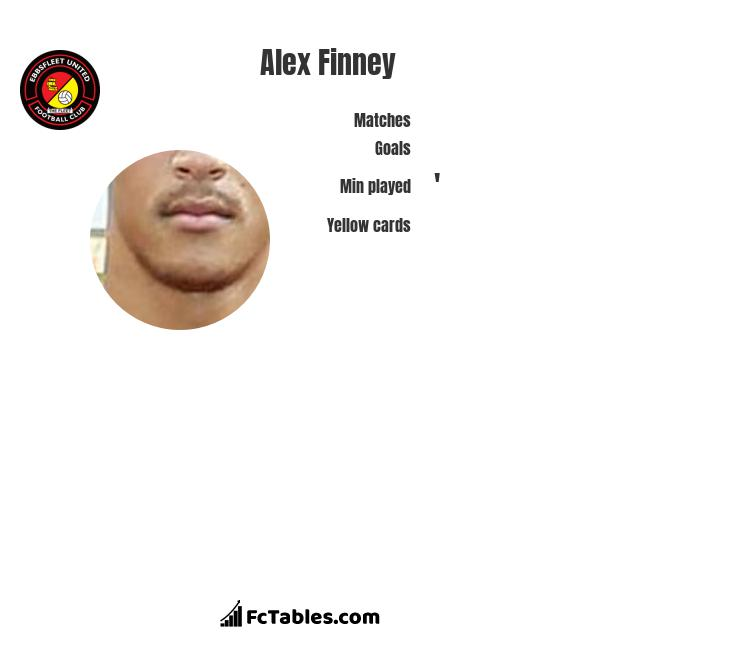 Alex Finney infographic statistics for Aldershot
