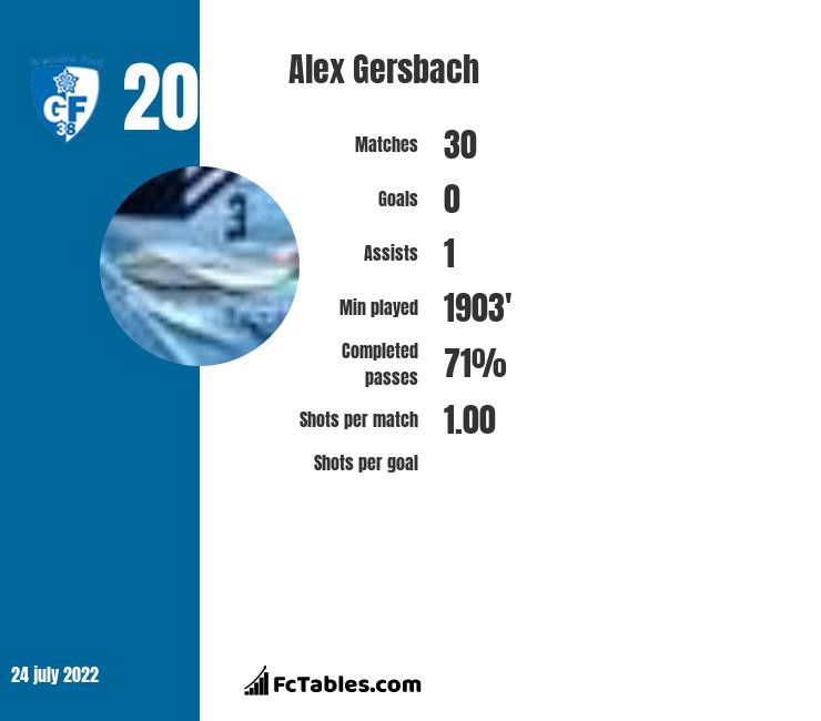 Alex Gersbach infographic statistics for AGF