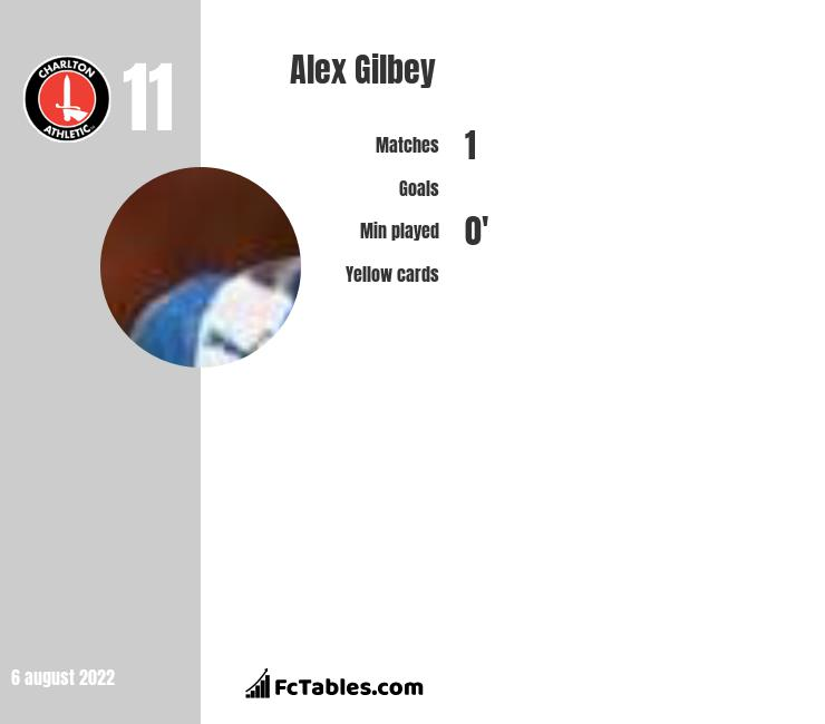 Alex Gilbey infographic