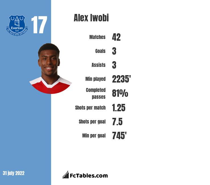 Alex Iwobi stats | profile | goals scored