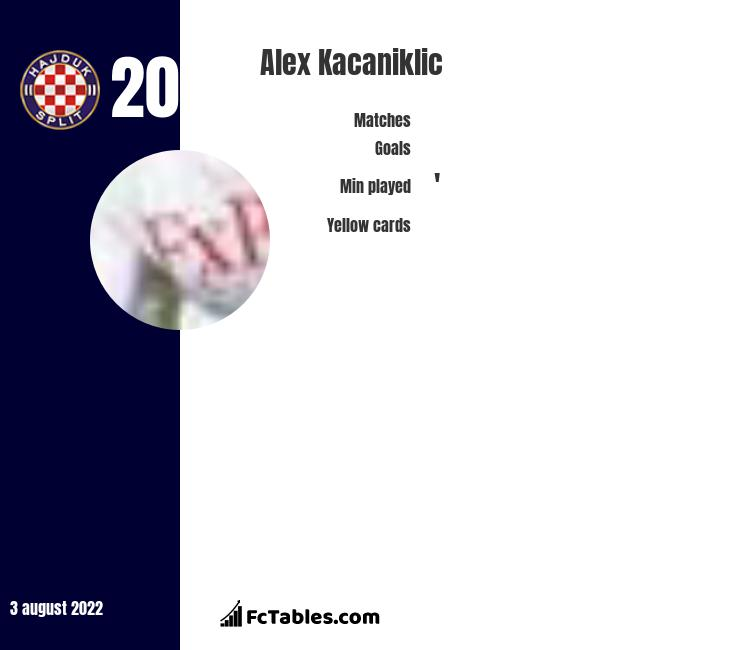 Alex Kacaniklic infographic statistics for Hammarby