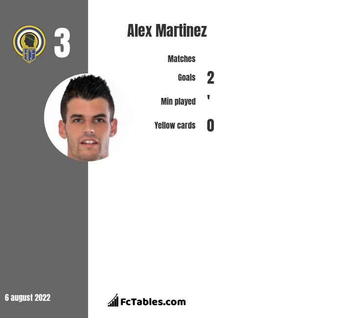 Alex Martinez infographic