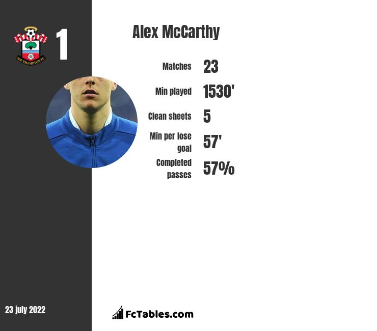 Alex McCarthy infographic statistics for Southampton
