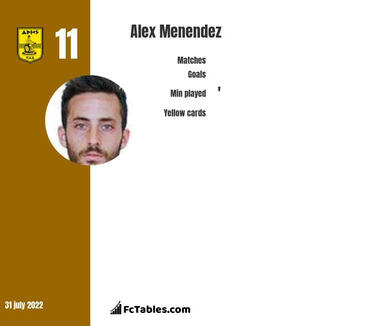 Alex Menendez infographic statistics for Aris Thessaloniki FC