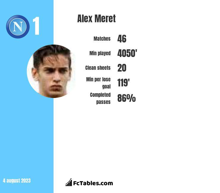 Alex Meret infographic