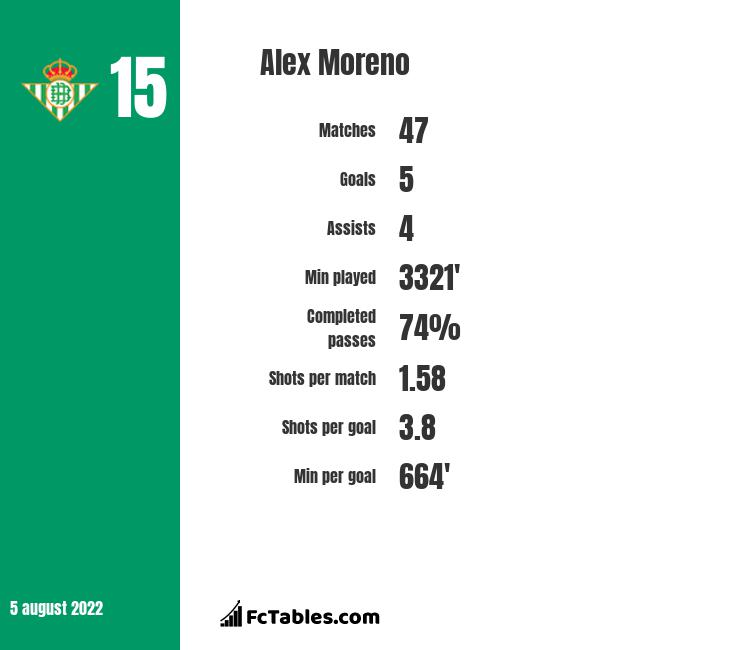 Alex Moreno infographic statistics for Real Betis