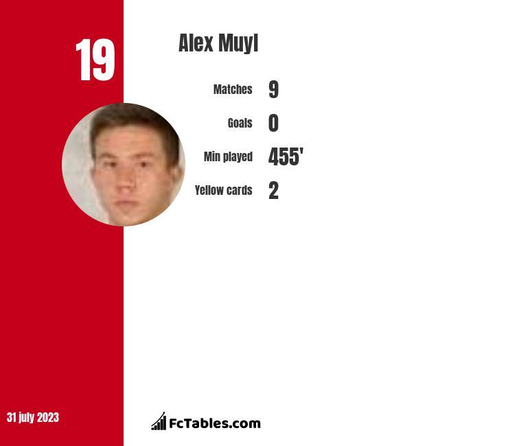 Alex Muyl infographic