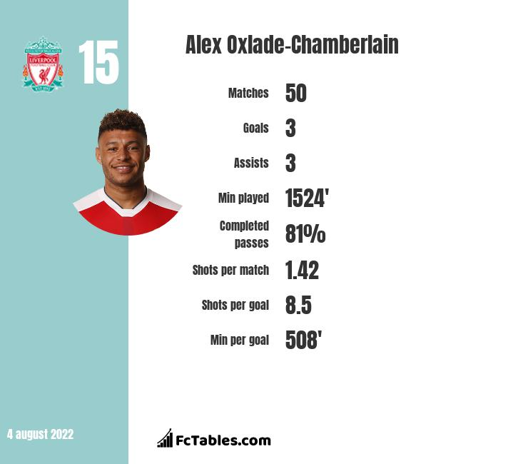 Alex Oxlade-Chamberlain infographic statistics for Liverpool