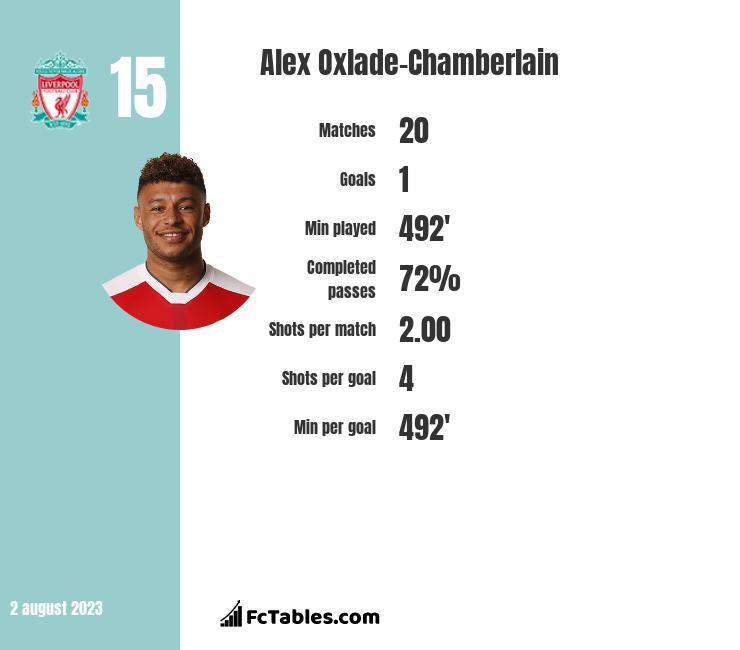 Alex Oxlade-Chamberlain infographic