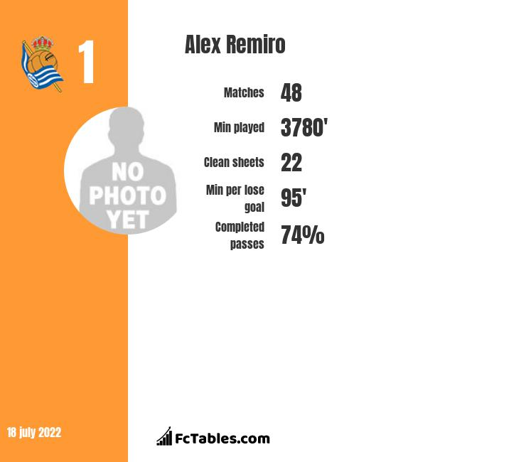 Alex Remiro infographic