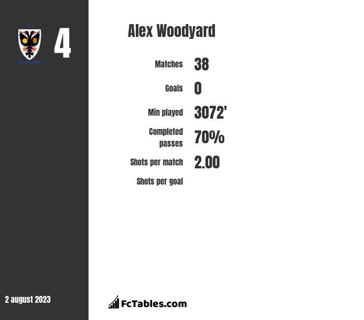 Alex Woodyard infographic