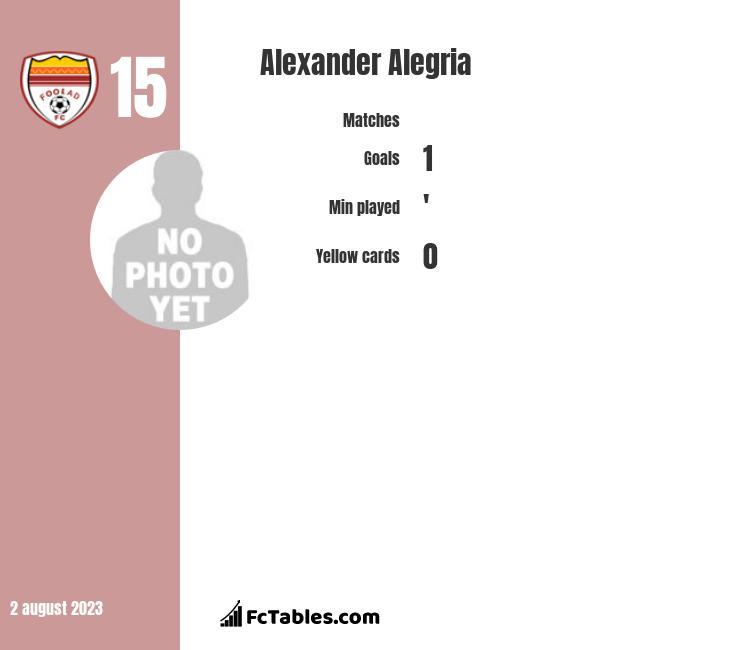 Alexander Alegria infographic