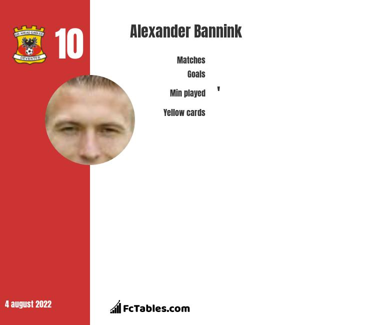 Alexander Bannink infographic statistics for Go Ahead Eagles