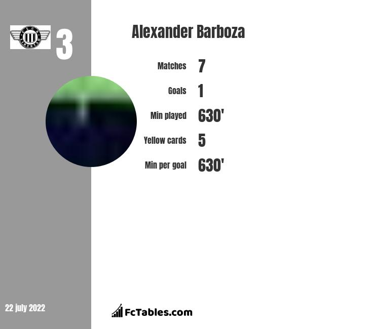 Alexander Barboza infographic