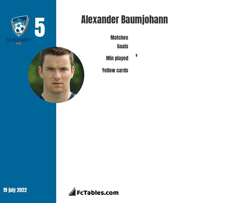 Alexander Baumjohann infographic