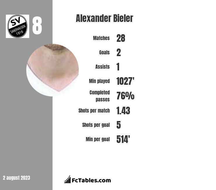 Alexander Bieler infographic