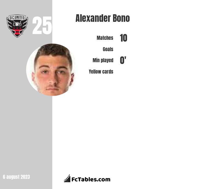 Alexander Bono infographic