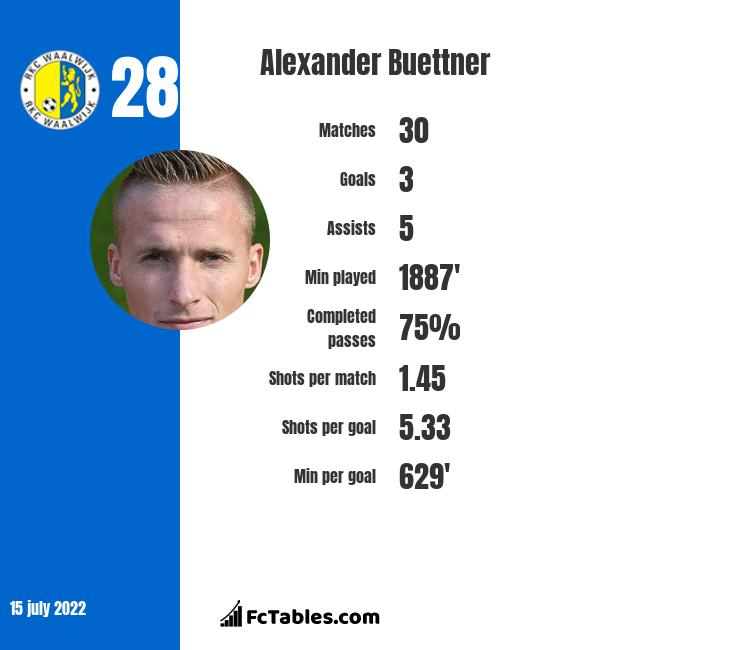 Alexander Buettner infographic
