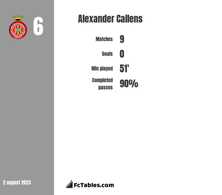 Alexander Callens infographic